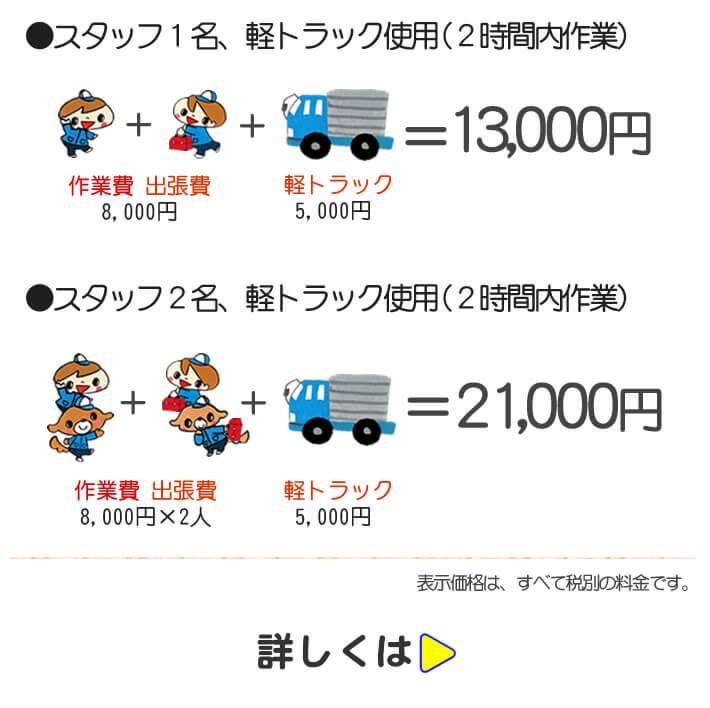 【便利屋】暮らしなんでもお助け隊 福岡西店では、家具・荷物移動パック 室内作業の場合は、スタッフ1名、軽トラック使用(2時間内作業で13,000円にて。トラック使用にて家から家への家具・荷物移動パックは、スタッフ2名+軽トラック使用にて2時間内作業として21,000円にて作業しています。